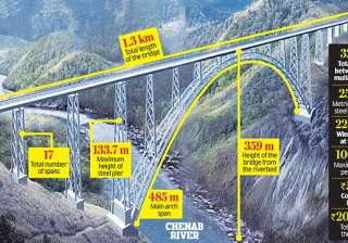 worlds highest railway bridge - India TV
