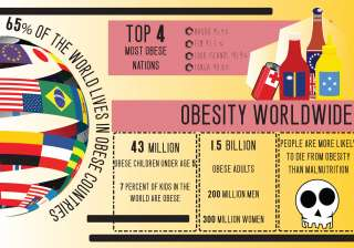 Upsurge of obesity all around the World. - India...