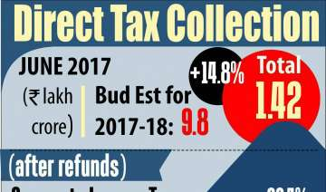 Rs. 58,783 cr has been received as advance tax up...