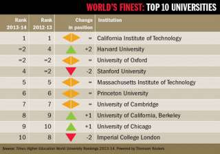 world s top 10 universities for 2013 - India TV