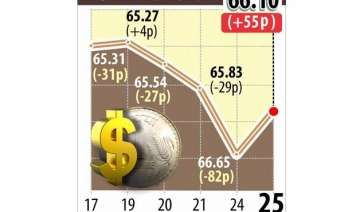 indian rupee posts biggest gain in 2015 as...