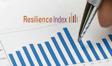 india ranks 119 on global business resilience...