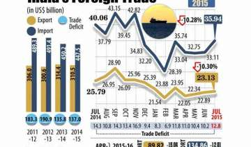 exports continue to slide for 8th month dip 10.3...