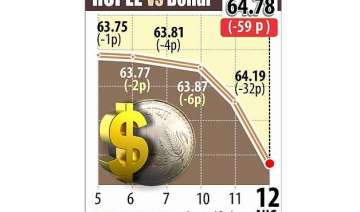 rupee tumbles 59 paise to near 2 year low of...
