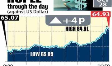 rupee gains 4 paise to end at 64.93 vs usd -...