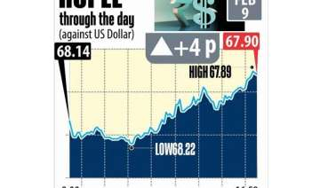 rupee ended its 2 day losing streak coming up by...
