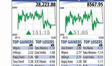 sensex recovers 151 points realty it fmcg stocks...