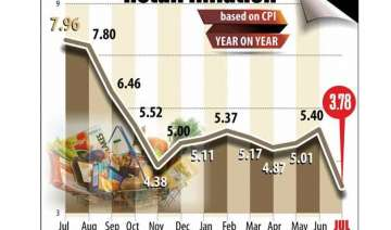 retail inflation hits multi year low of 3.78 in...