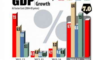 economic growth slows to 7 in april june quarter...