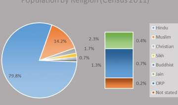 census 2011 hindu share drops by 0.7 pp muslim s...