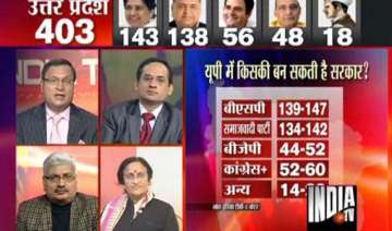 india tv c voter survey projects hung assemblies...