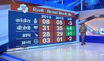 bjp projected to win 35 seats in delhi elections...