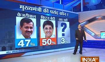 bjp may get majority in delhi polls says india tv...
