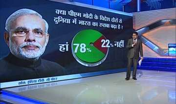 pm modi s foreign visits in last 1 year have made...