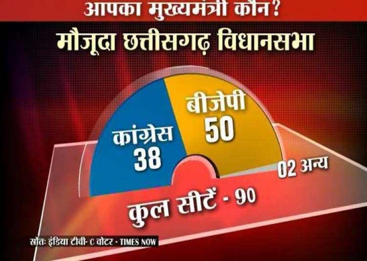 bjp set to retain mp chhattisgarh india tv c voter opinion- India Tv