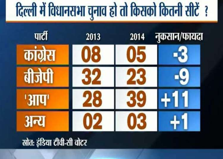india tv c voter opinion poll aap may win delhi assembly bjp leads in ls polls- India Tv