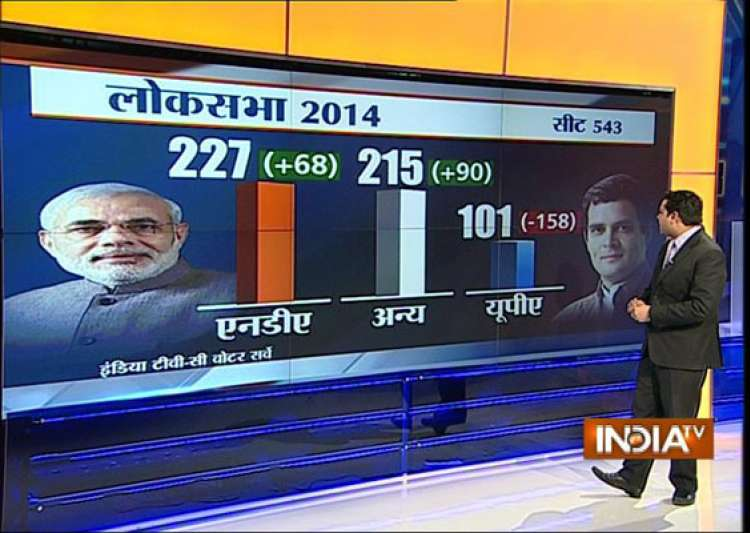 india tv c voter projection big gains for bjp in up bihar nda may be 45 short of magic mark- India Tv