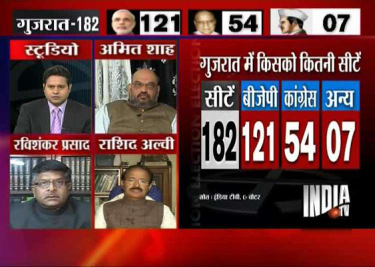 india tv c voter opinion poll modi to get two thirds majority in gujarat- India Tv
