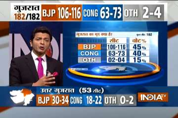 Saffron wave to continue as BJP may win 106-116...